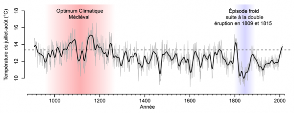 Figure 3: Reconstruction of summer temperatures since the year 910 CE from tree ring widths of sub fossil trees taken in six lakes of the Québec taiga.