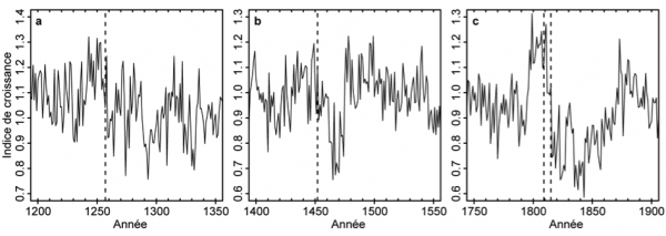 Figure 4: Impact on tree growth of the three larger volcanic eruptions of the last millenia. Dashed vertical lines correspond to the Samalas (1257 CE; a ), Kuwae (1452; b) and 1809 (unknown) and Tambora (1815; c) eruptions.